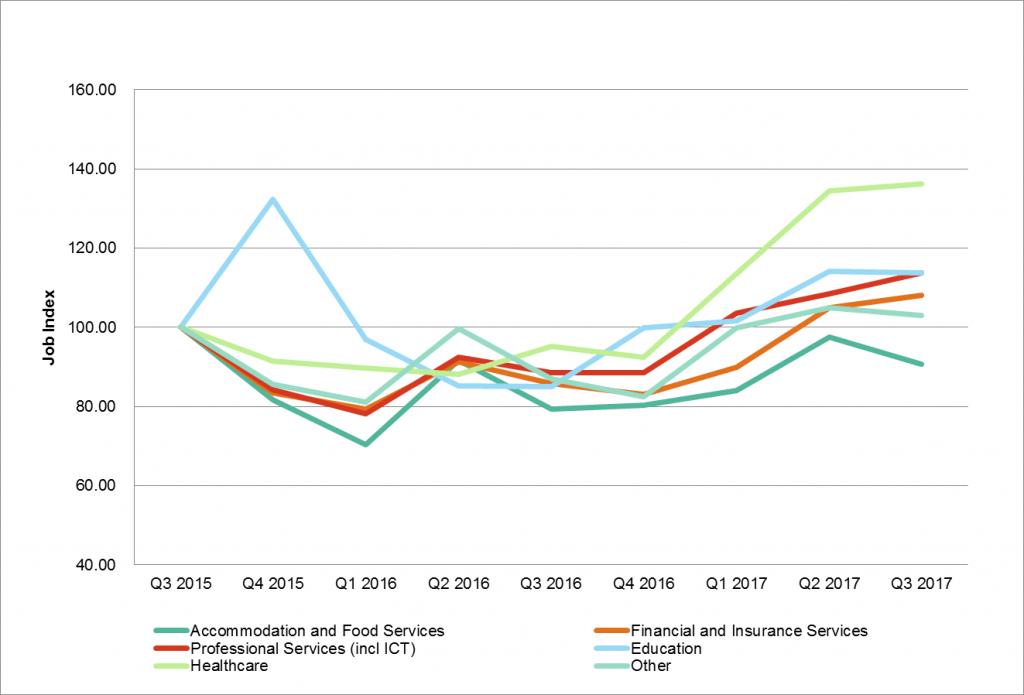 Graph 2 Labour Market Insights