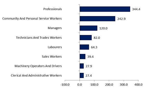 Graph 3 Labour Market Insights