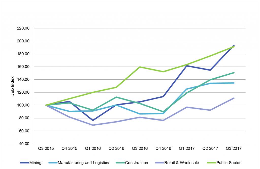 Graph 1 Labour Market Insights